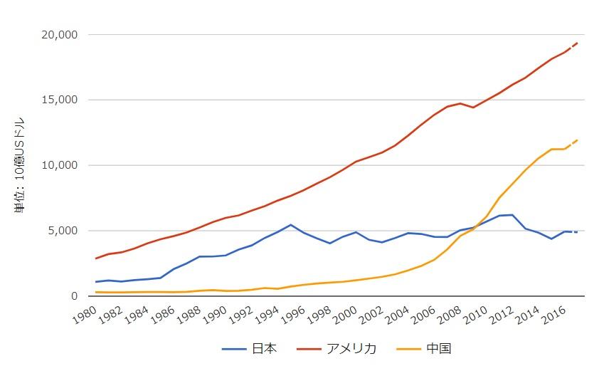名目GDPドル建て_世界経済ネタ帳