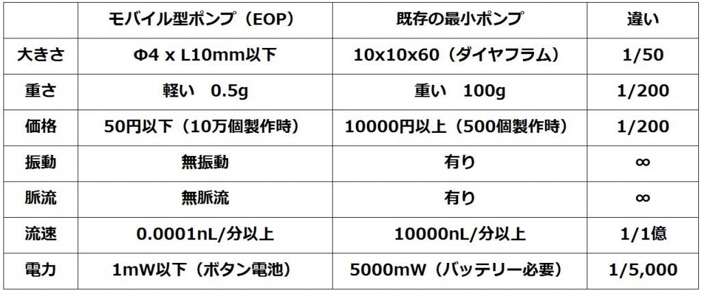 比較表_EOP vs 既存ポンプ