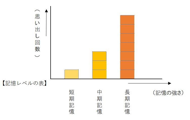 記憶レベルの表